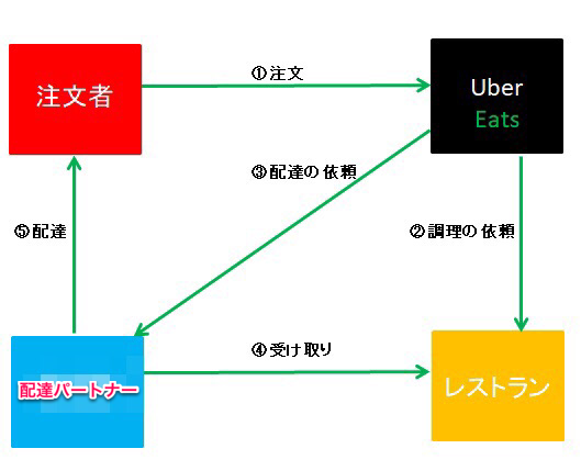 UberEatsの仕組み
